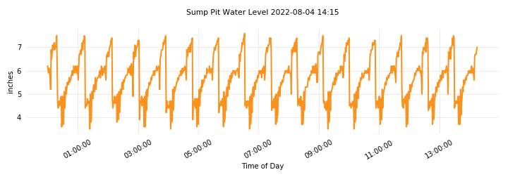 Waterlevel_2019-01-19_21:26